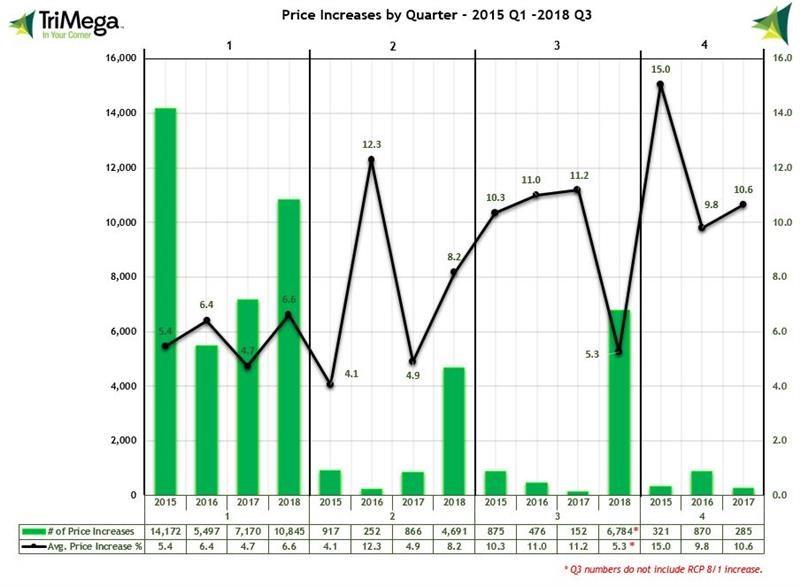 2015-2018Q3_PriceIncAvg_Chart